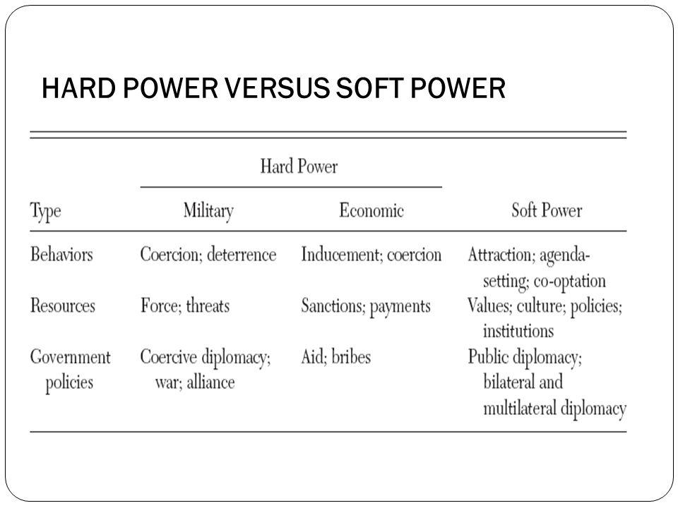 HARD POWER VERSUS SOFT POWER