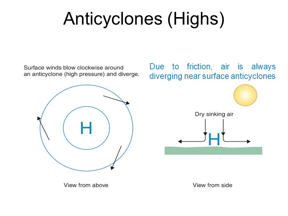 Anticyclones (Highs) Due to friction, air is always diverging near surface anticyclones