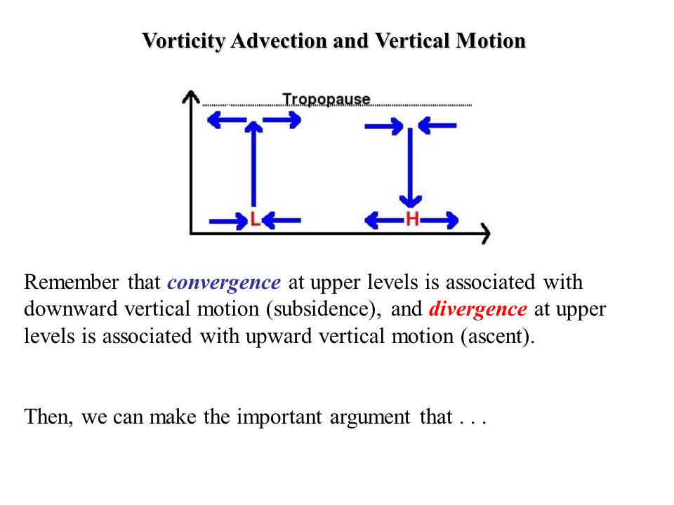 Vorticity Advection and Vertical Motion