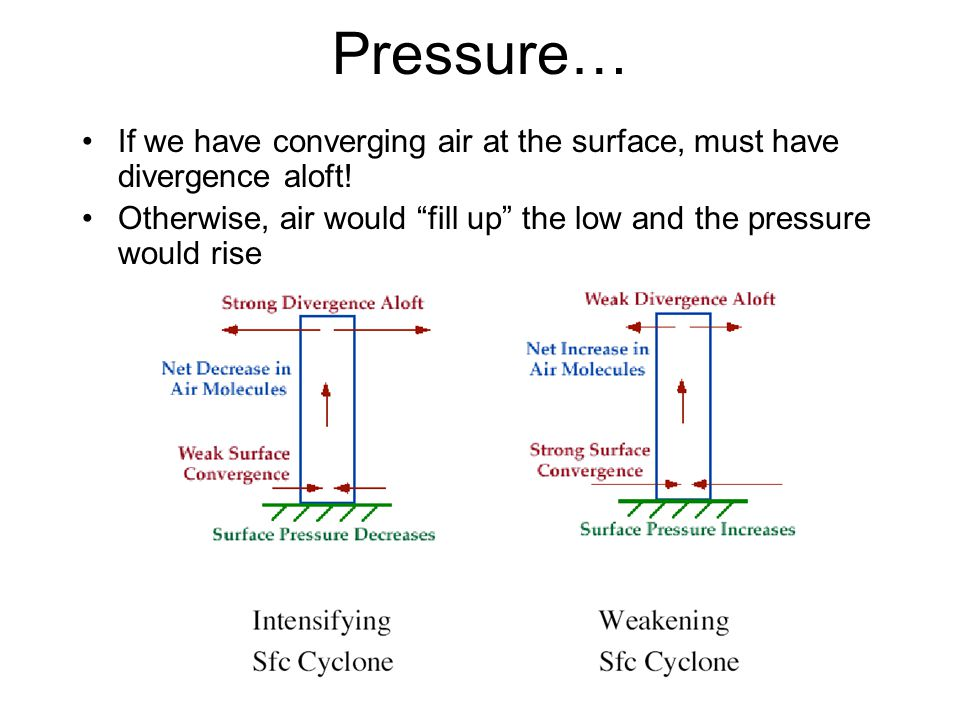 Pressure… If we have converging air at the surface, must have divergence aloft.