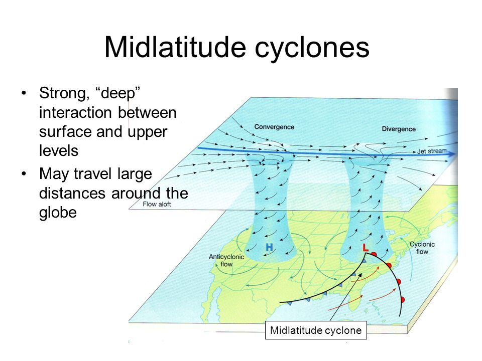 Midlatitude cyclones Strong, deep interaction between surface and upper levels. May travel large distances around the globe.