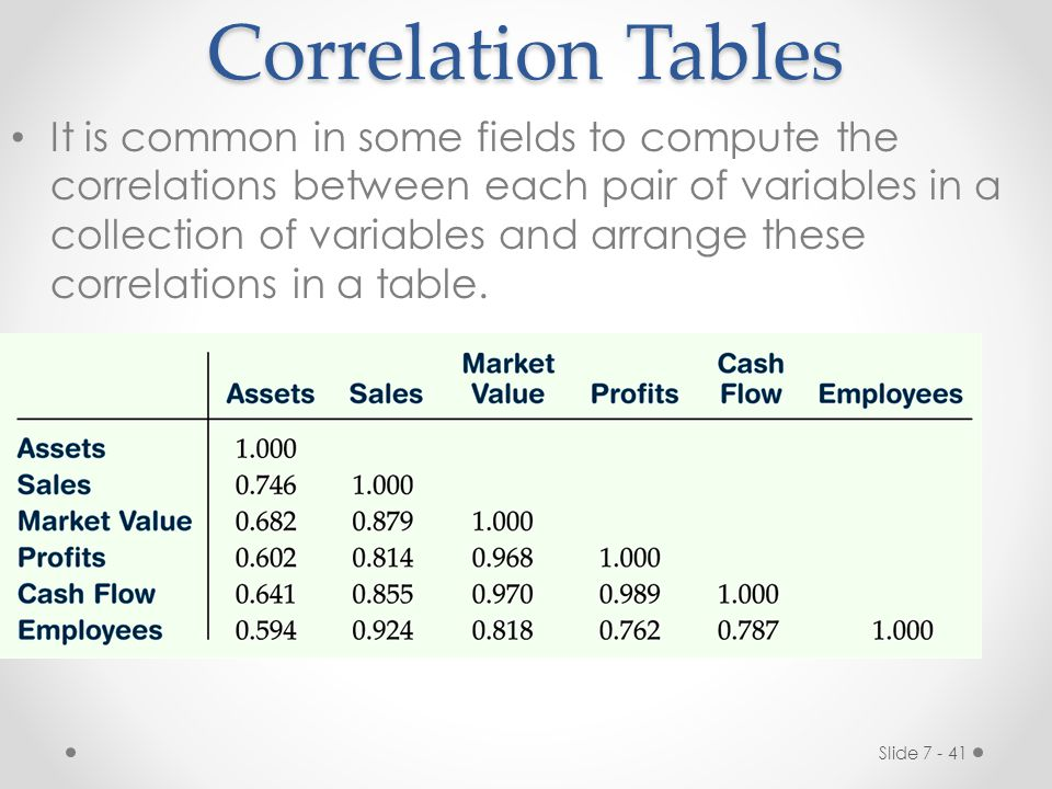 Correlation Tables