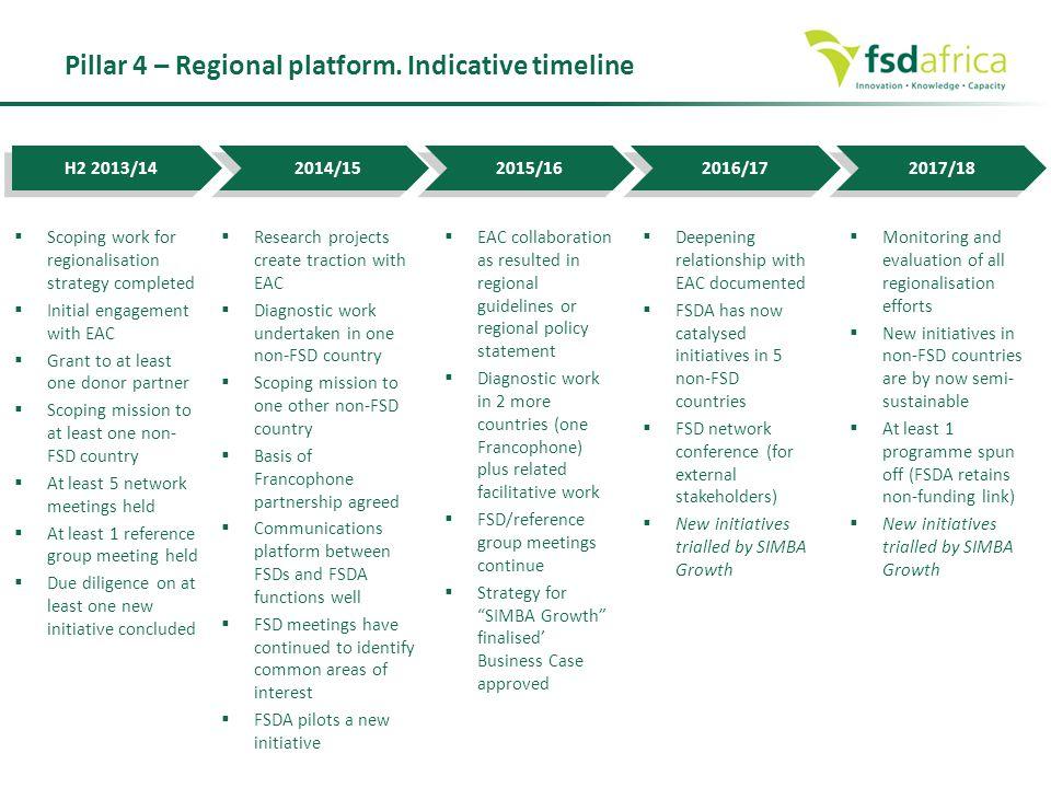 Pillar 4 – Regional platform. Indicative timeline