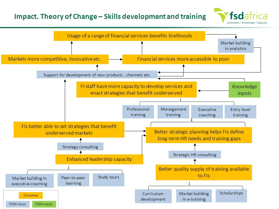 Impact. Theory of Change – Skills development and training