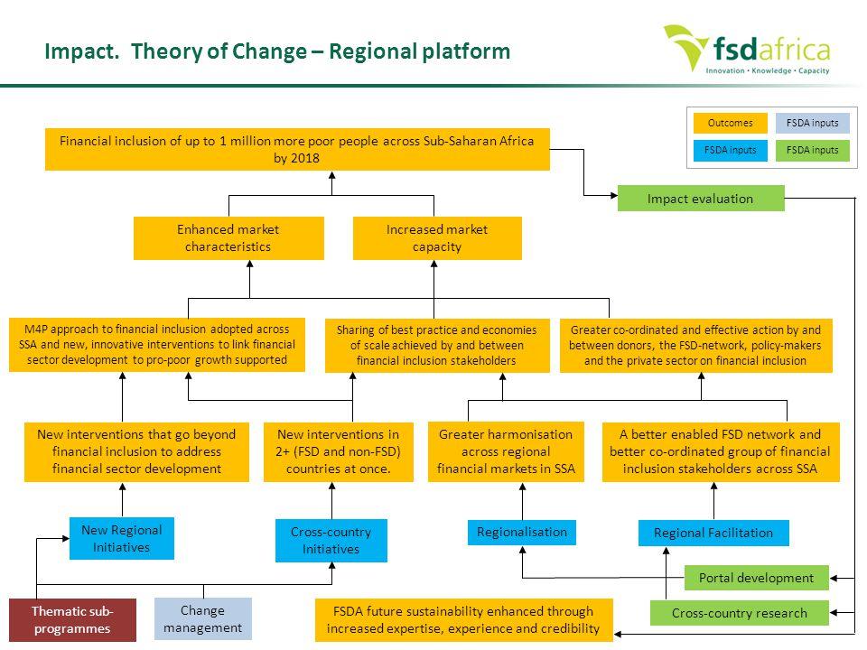 Impact. Theory of Change – Regional platform