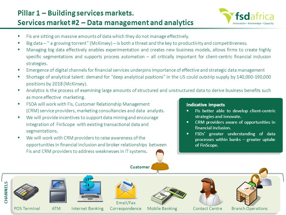 Pillar 1 – Building services markets