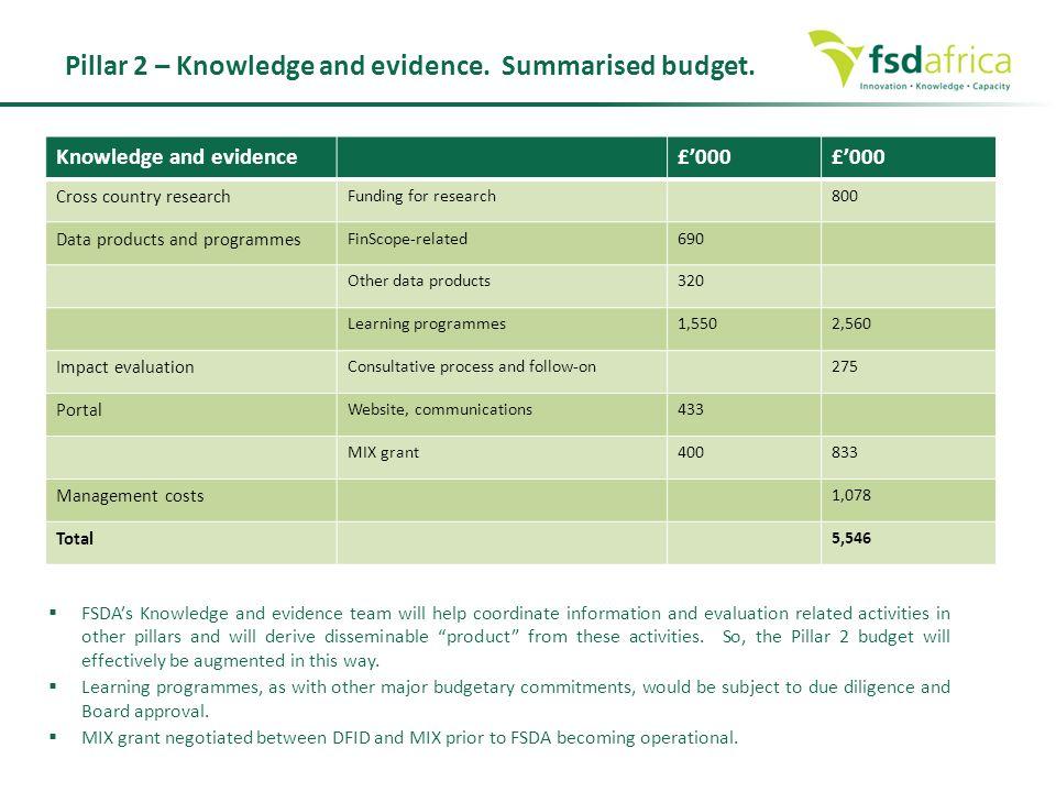 Pillar 2 – Knowledge and evidence. Summarised budget.