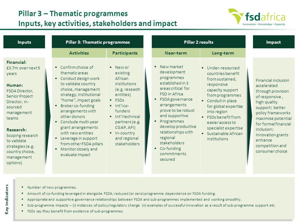 Pillar 3: Thematic programmes