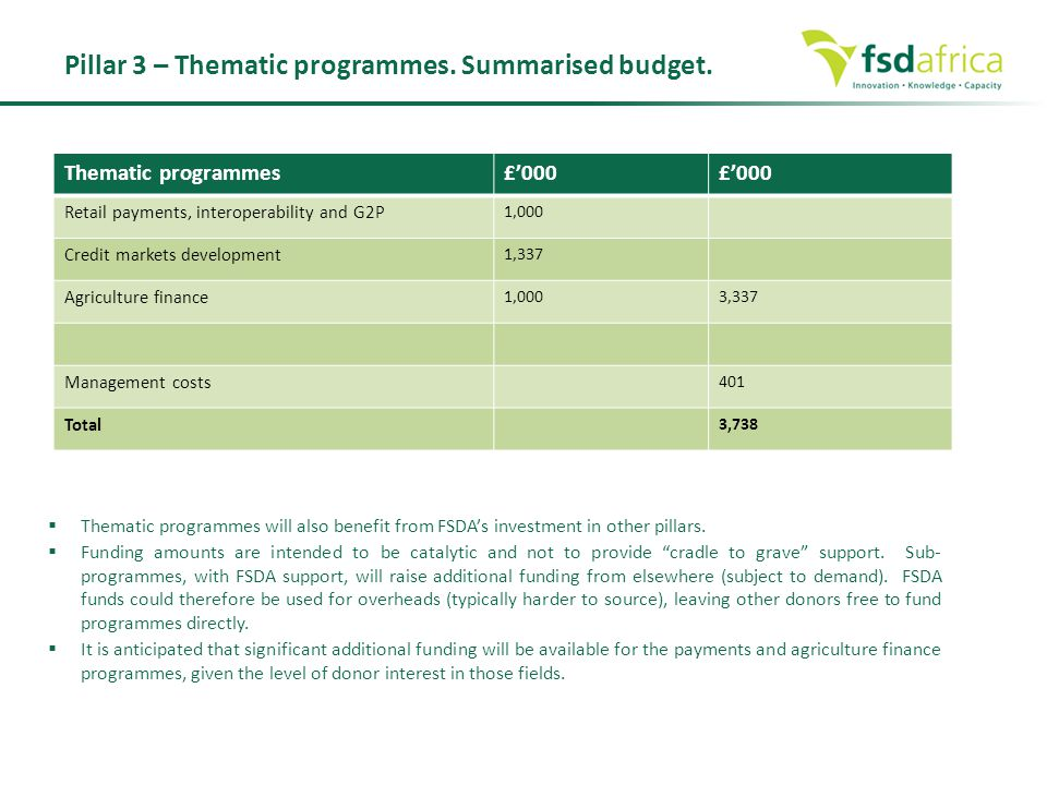 Pillar 3 – Thematic programmes. Summarised budget.
