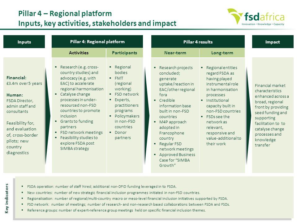 Pillar 4: Regional platform