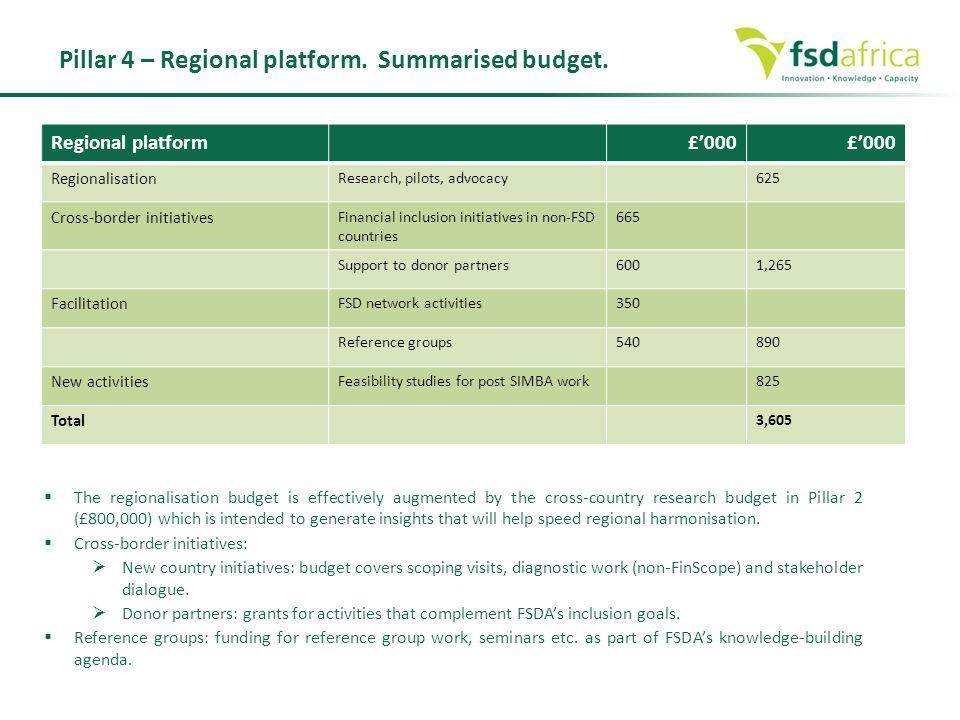 Pillar 4 – Regional platform. Summarised budget.