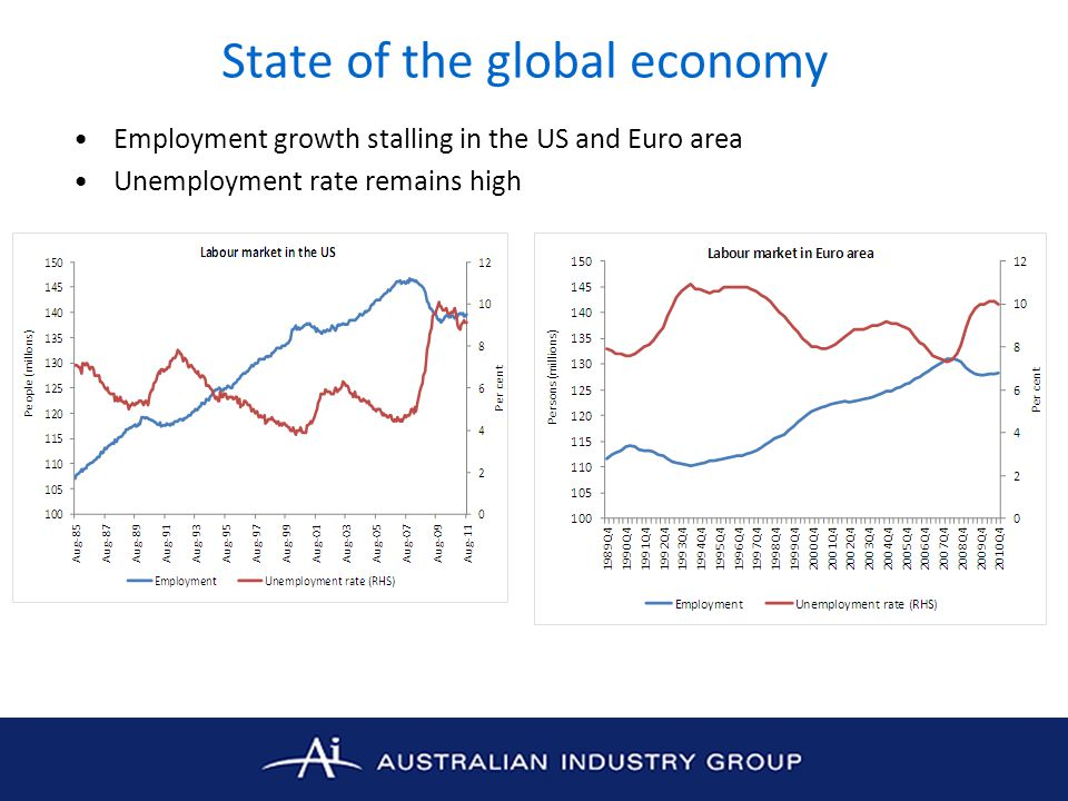 State of the global economy