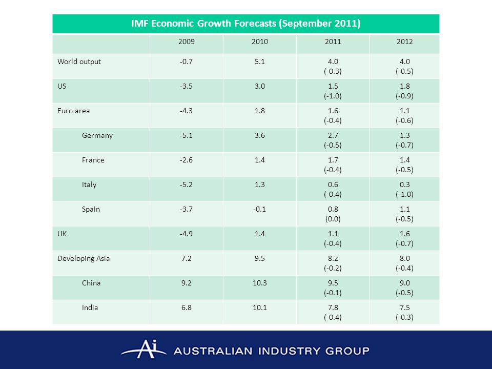 IMF Economic Growth Forecasts (September 2011)