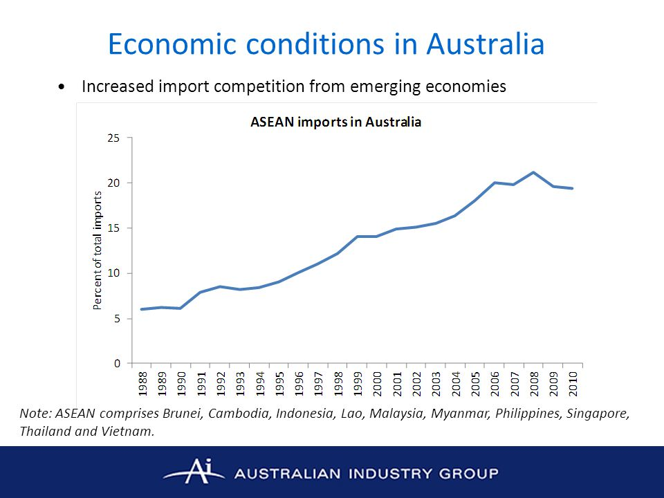 Economic conditions in Australia