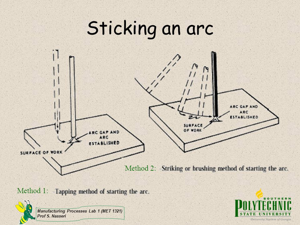 Sticking an arc Method 2: Method 1: