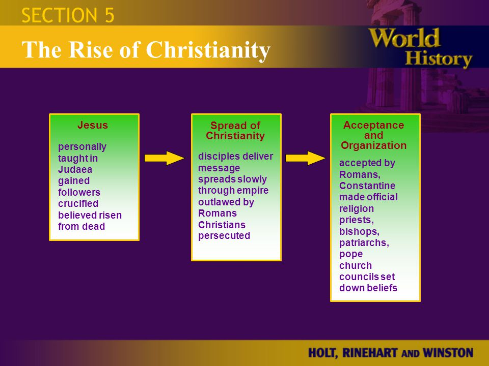 Spread of Christianity Acceptance and Organization