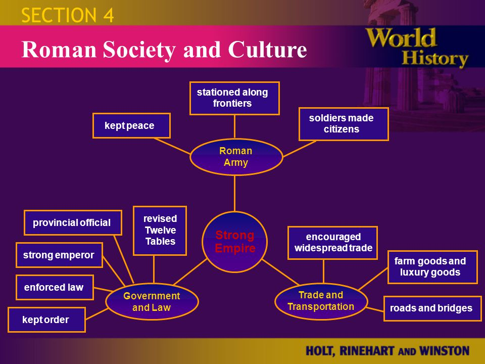 Roman Society and Culture