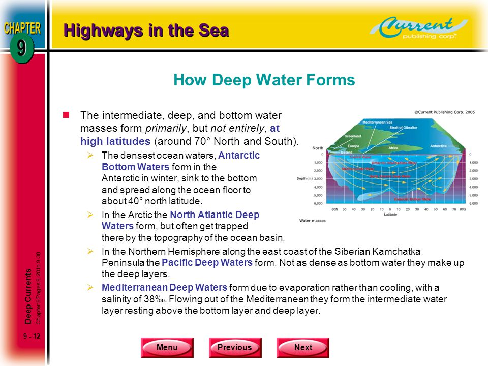 How Deep Water Forms