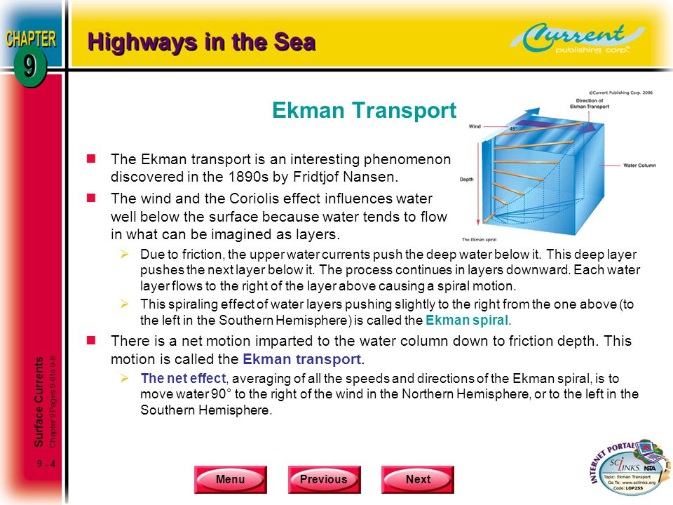 Ekman Transport The Ekman transport is an interesting phenomenon discovered in the 1890s by Fridtjof Nansen.