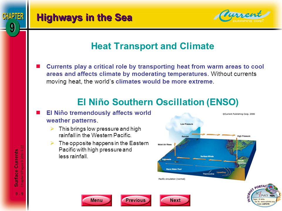 Heat Transport and Climate