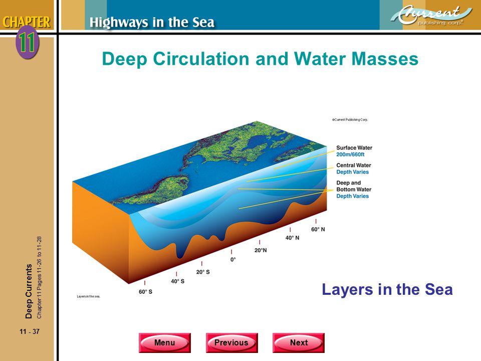Deep Circulation and Water Masses