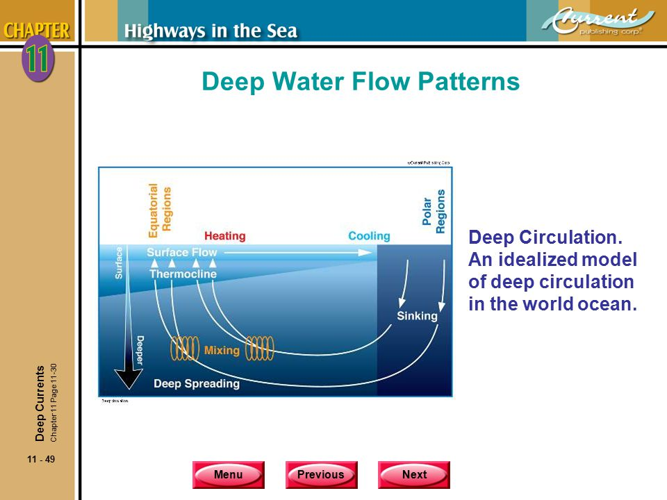 Deep Water Flow Patterns