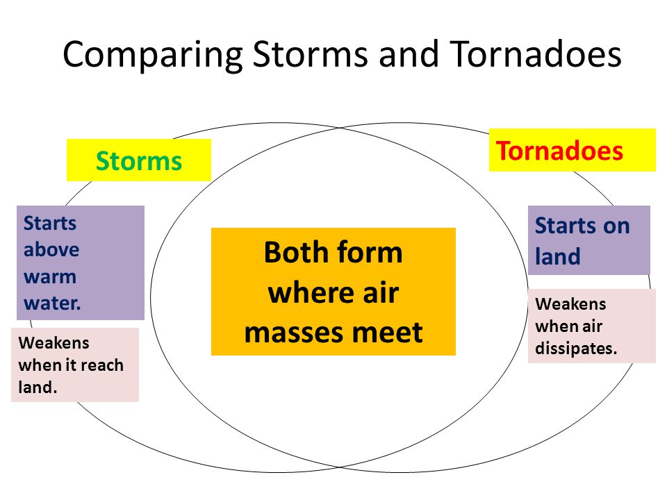 Comparing Storms and Tornadoes