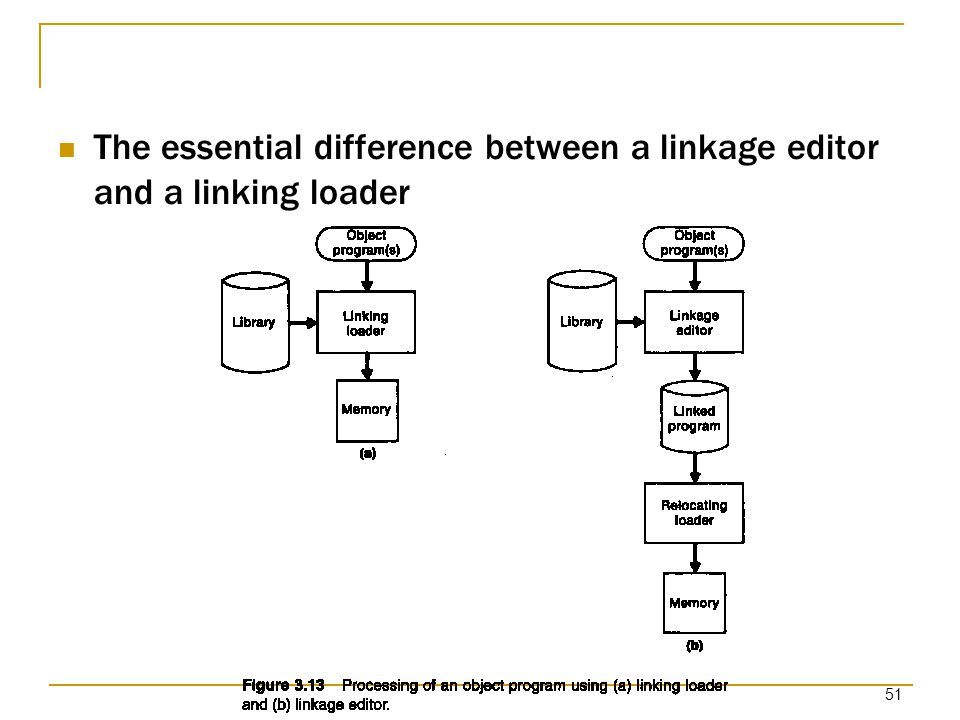 The essential difference between a linkage editor and a linking loader
