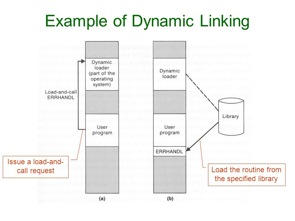 Example of Dynamic Linking
