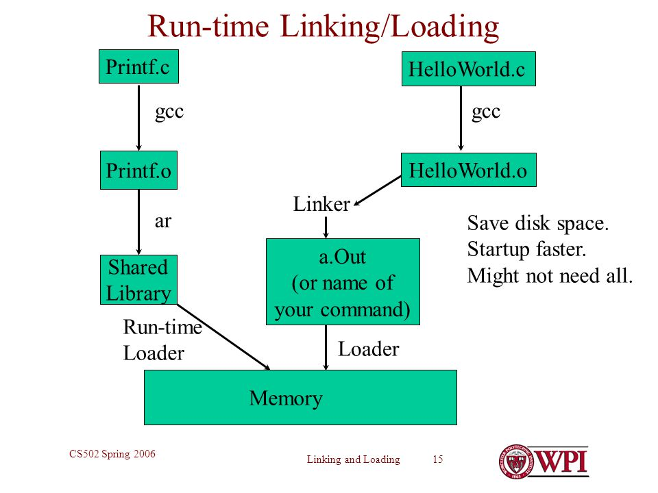 Run-time Linking/Loading