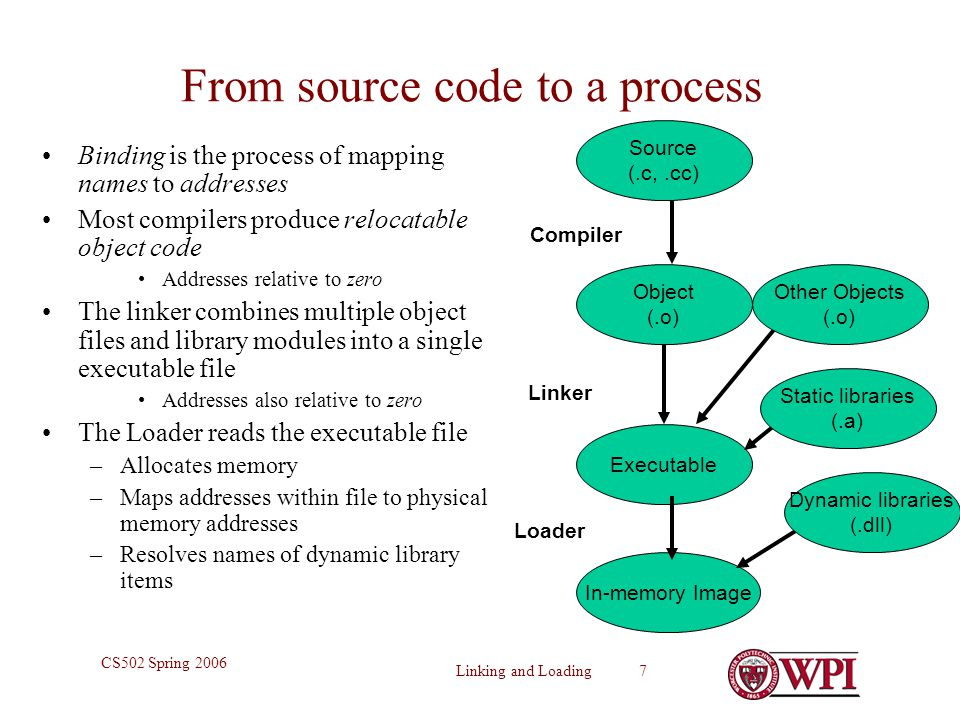 From source code to a process