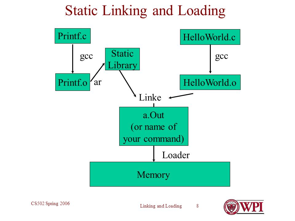 Static Linking and Loading