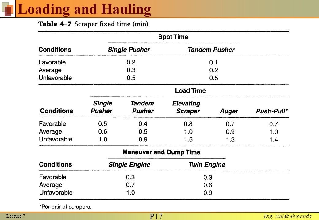 Loading and Hauling Lecture 7