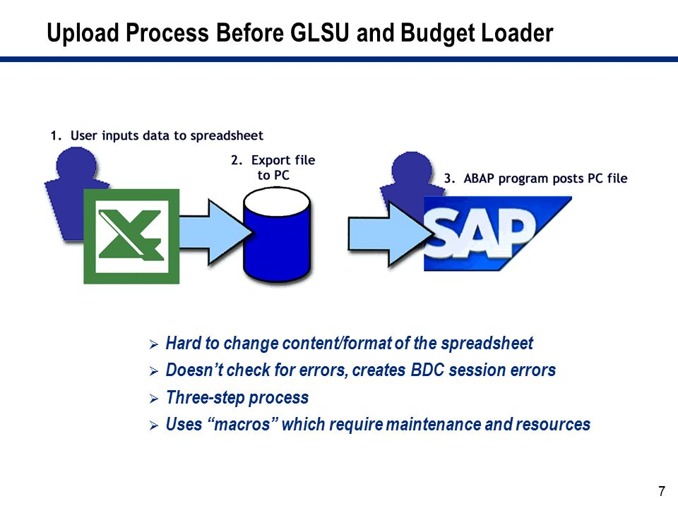 Upload Process Before GLSU and Budget Loader