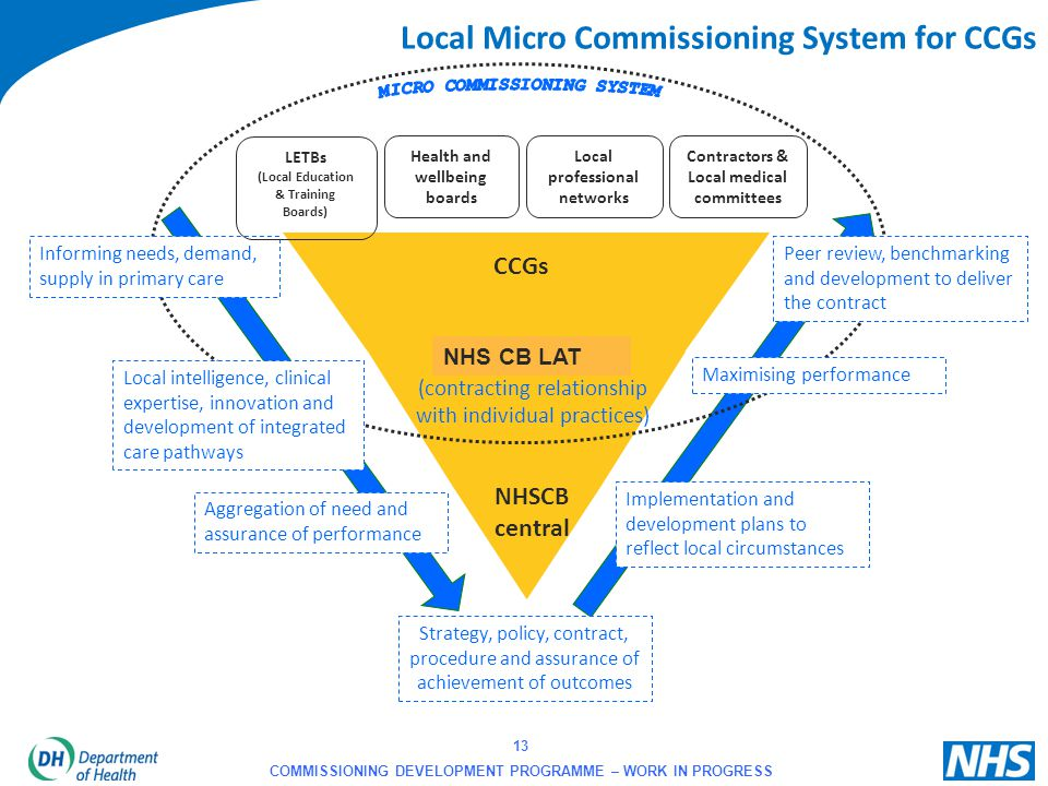 Local Micro Commissioning System for CCGs