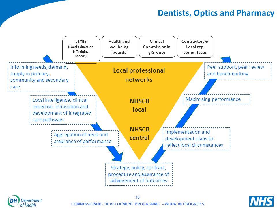Dentists, Optics and Pharmacy