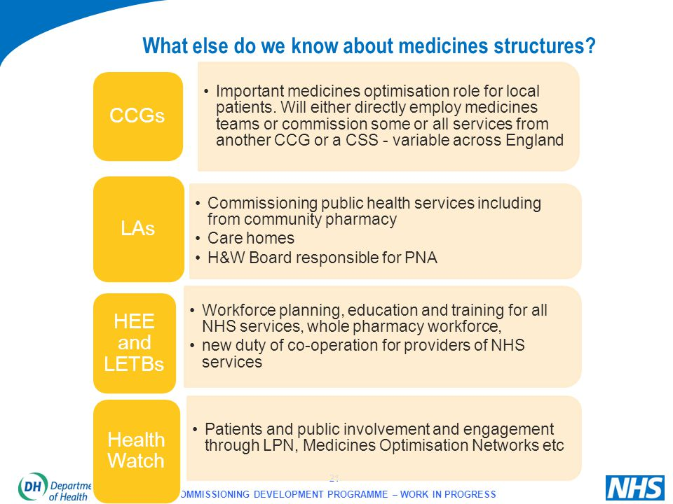 What else do we know about medicines structures