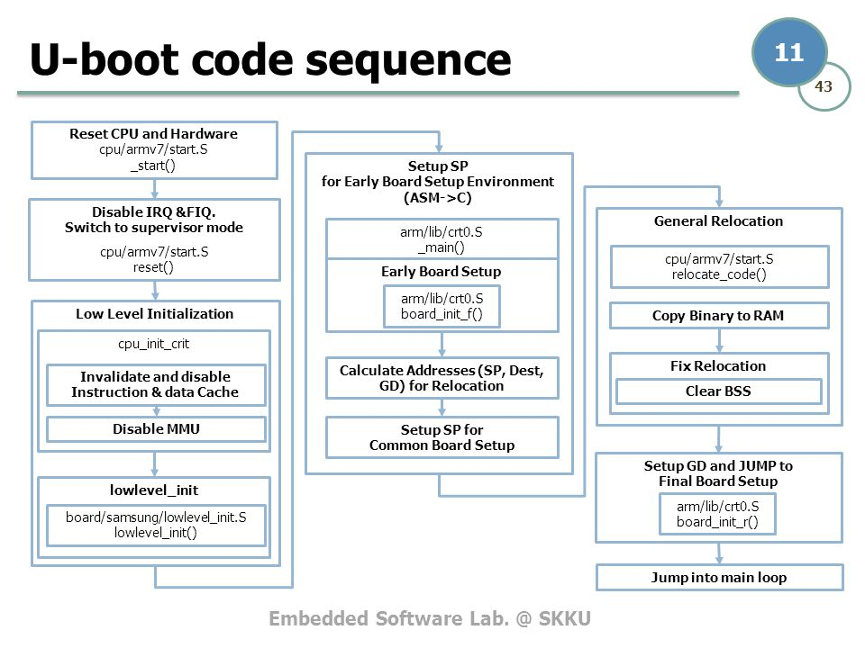 U-boot code sequence Reset CPU and Hardware cpu/armv7/start.S _start()