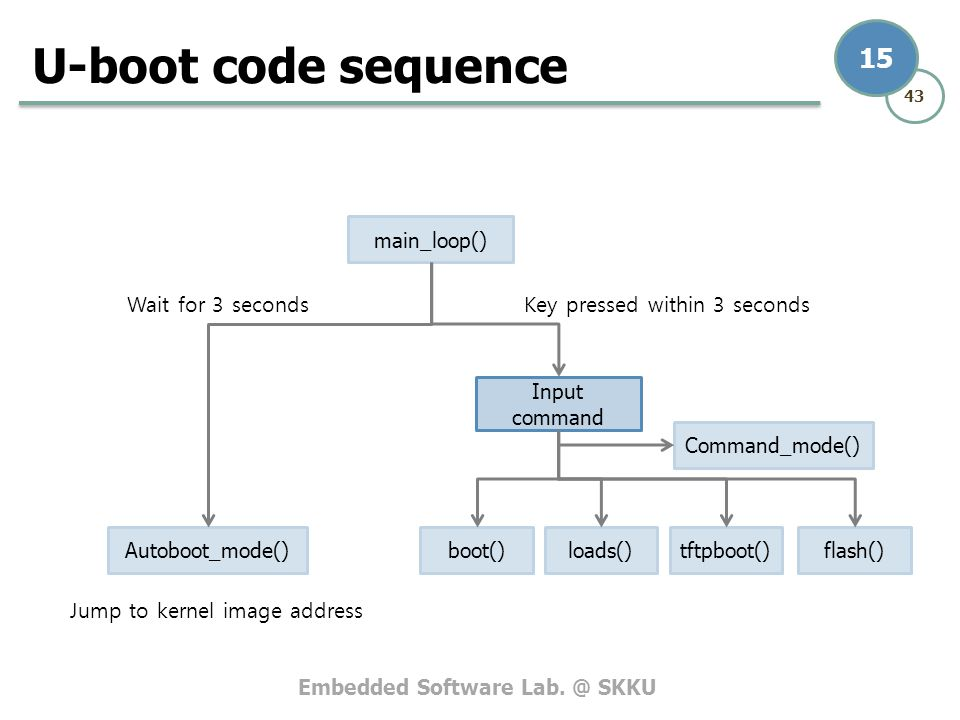 U-boot code sequence main_loop() Wait for 3 seconds