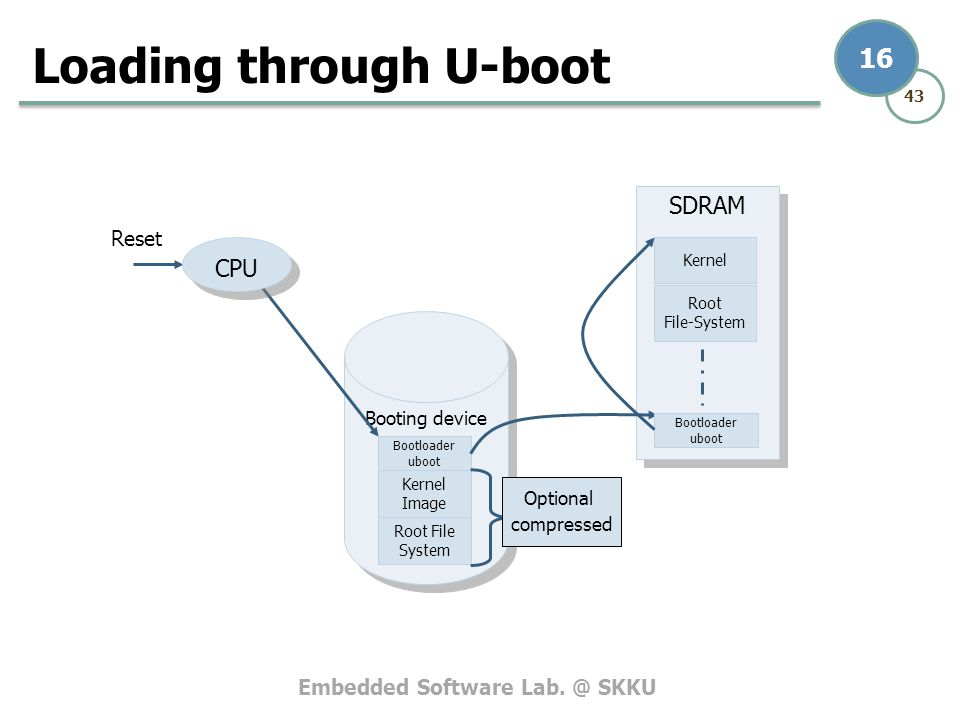 Loading through U-boot