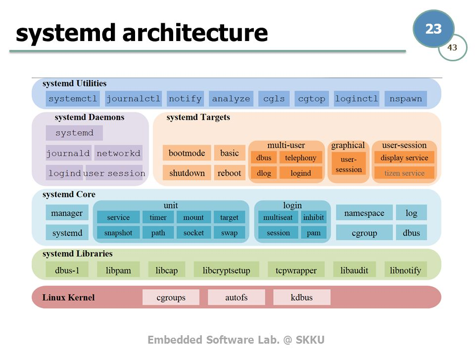 systemd architecture