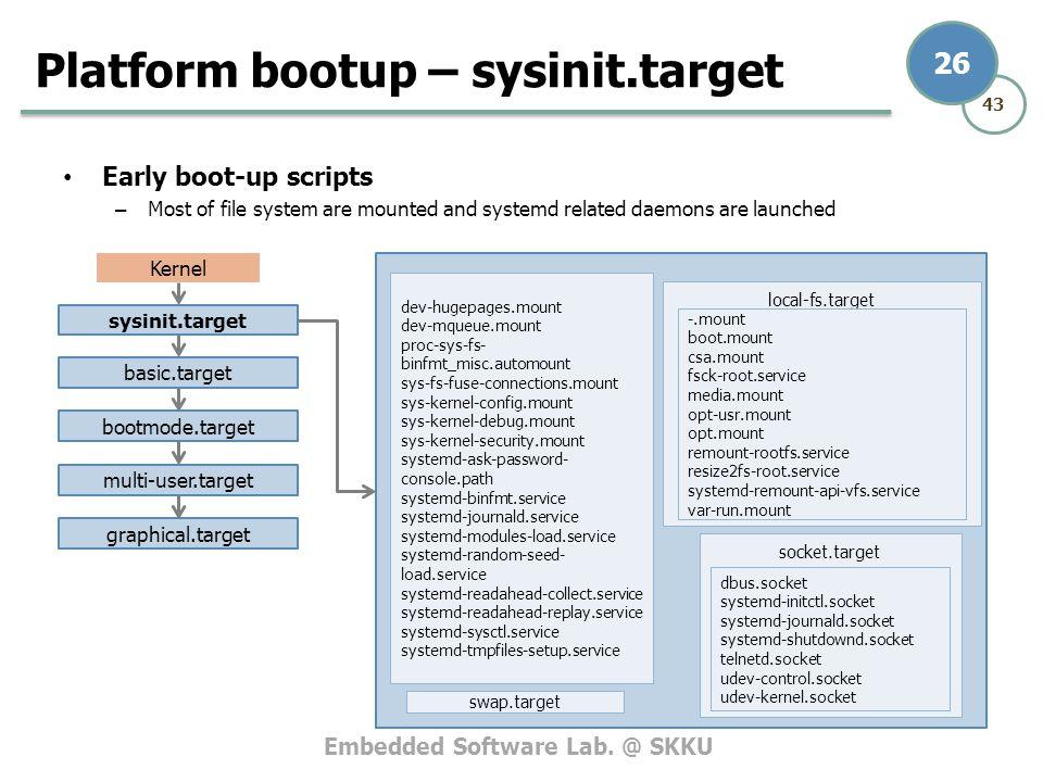 Platform bootup – sysinit.target