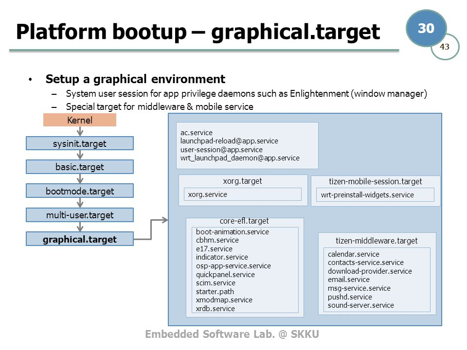 Platform bootup – graphical.target