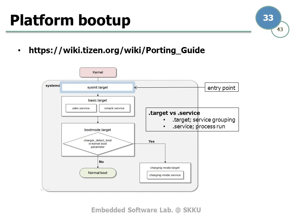 Platform bootup https://wiki.tizen.org/wiki/Porting_Guide entry point