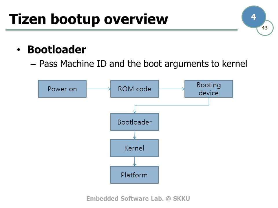 Tizen bootup overview Bootloader