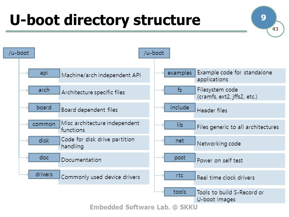 U-boot directory structure