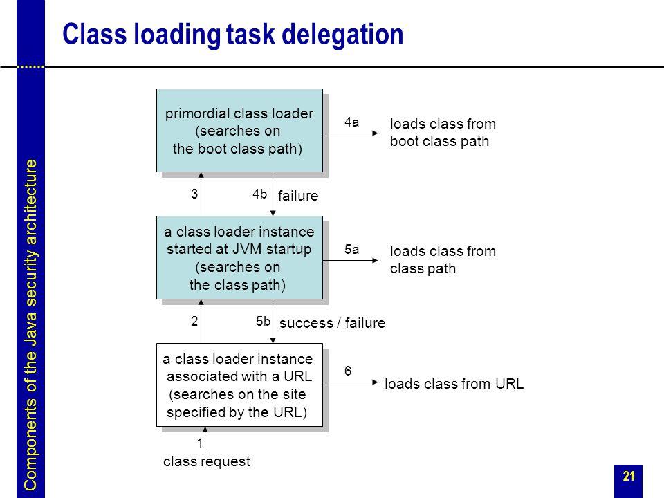 Class loading task delegation