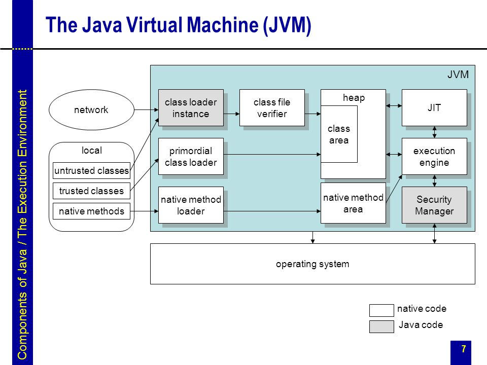The Java Virtual Machine (JVM)