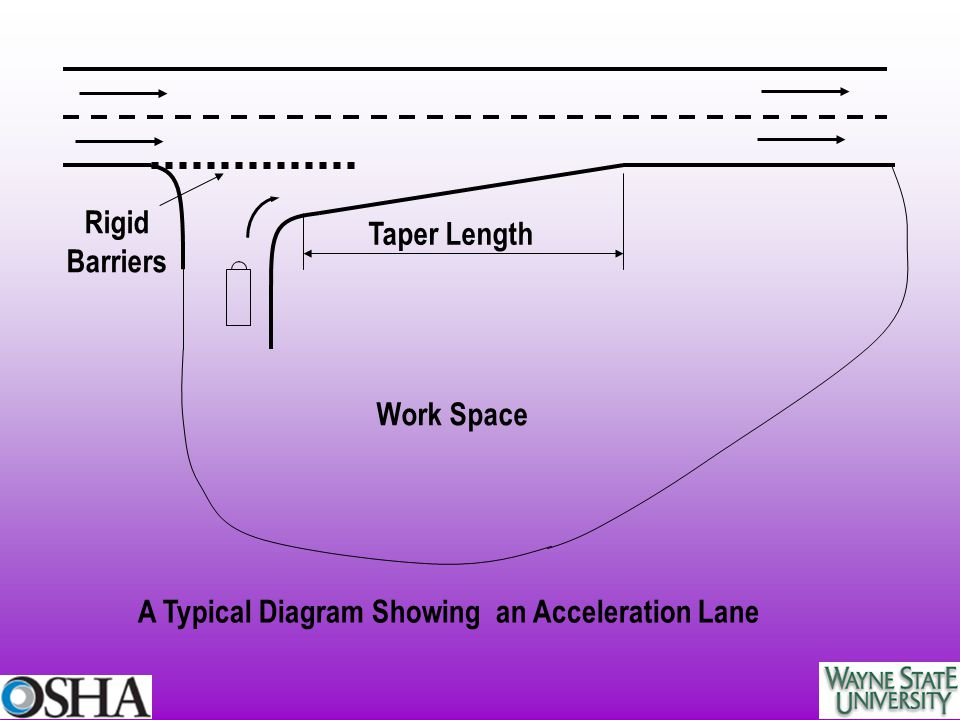 Rigid Barriers Taper Length Work Space A Typical Diagram Showing an Acceleration Lane