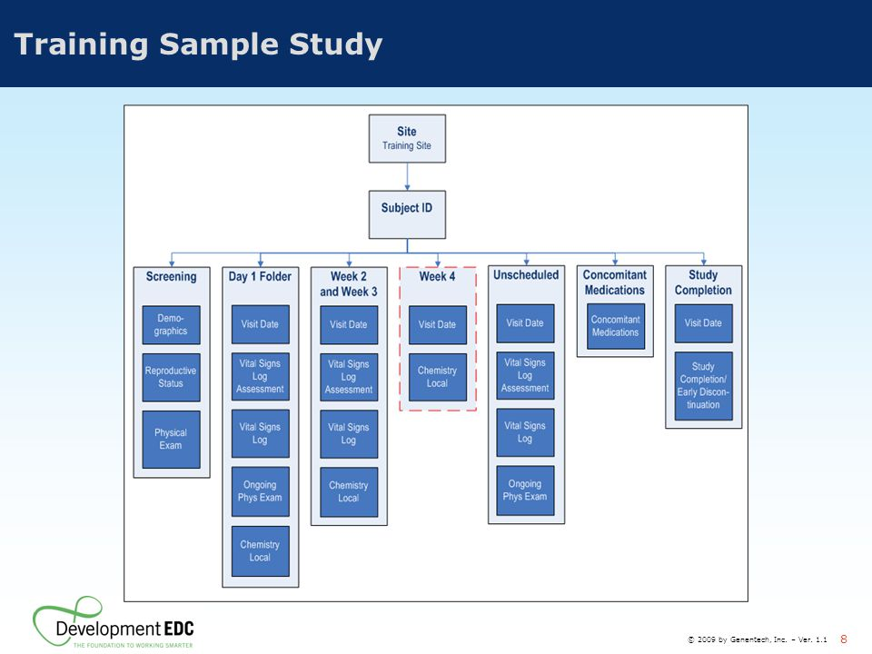 Training Sample Study Describe the training sample study (Participant Guide p. 5). Provides commonly-used functionality.